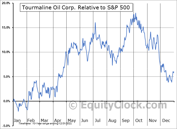 TRMLF Relative to the S&P 500