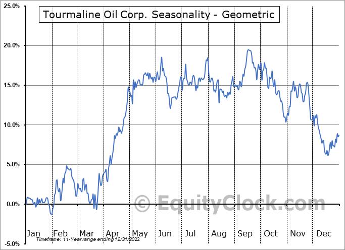 Tourmaline Oil Corp. (OTCMKT:TRMLF) Seasonality