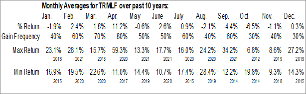 Monthly Seasonal Tourmaline Oil Corp. (OTCMKT:TRMLF)