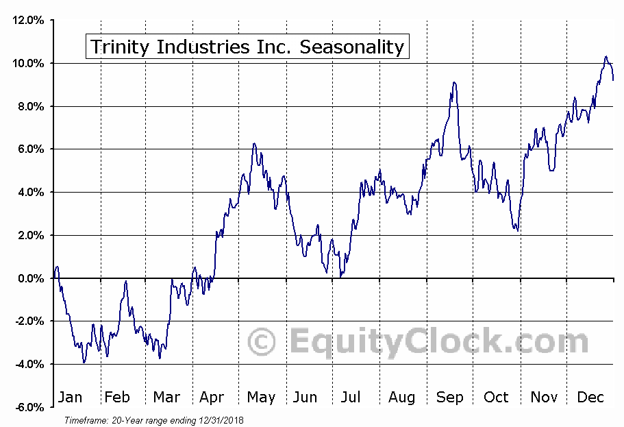 Trinity Industries Inc. (NYSE:TRN) Seasonal Chart
