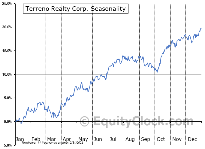 Terreno Realty Corp. (NYSE:TRNO) Seasonal Chart