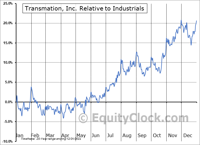 TRNS Relative to the Sector