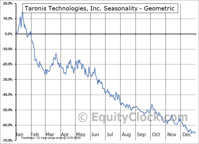 Taronis Technologies, Inc. (OTCMKT:TRNX) Seasonality