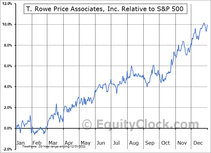 TROW Relative to the S&P 500