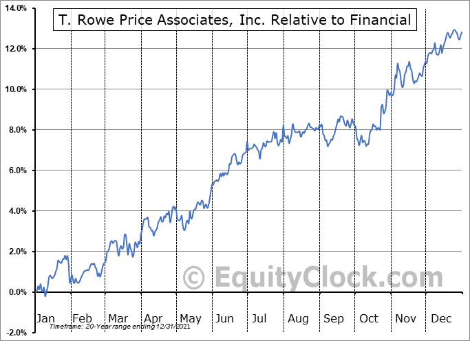 TROW Relative to the Sector