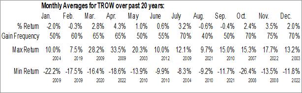 Monthly Seasonal T. Rowe Price Associates, Inc. (NASD:TROW)
