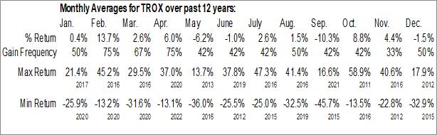 Monthly Seasonal Tronox Holdings plc (NYSE:TROX)