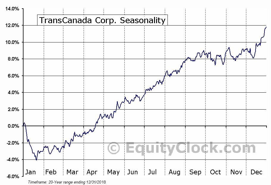 TransCanada Corp. (NYSE:TRP) Seasonal Chart