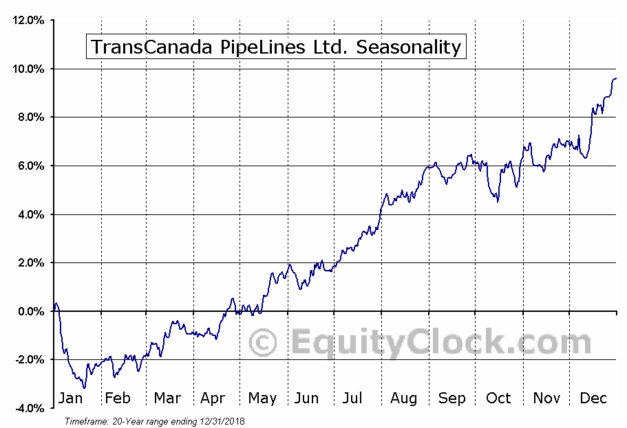 TransCanada Corporation (TSE:TRP) Seasonal Chart