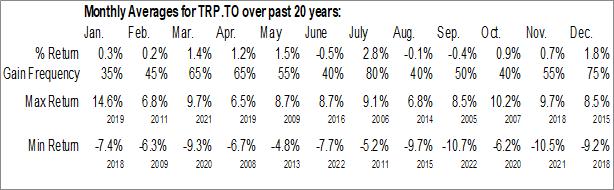 Monthly Seasonal TC Energy Corporation (TSE:TRP.TO)