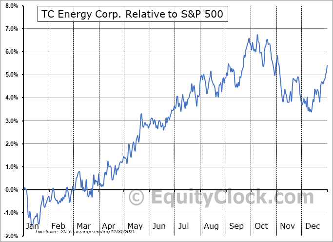 TRP Relative to the S&P 500