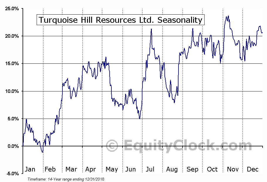 Turquoise Hill Resources Ltd. (NYSE:TRQ) Seasonal Chart