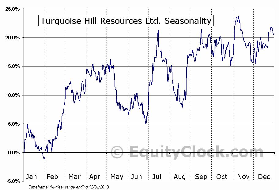 Turquoise Hill Resources Ltd. (NYSE:TRQ) Seasonal Chart