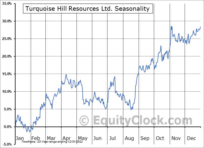 Turquoise Hill Resources Ltd. (TSE:TRQ.TO) Seasonality