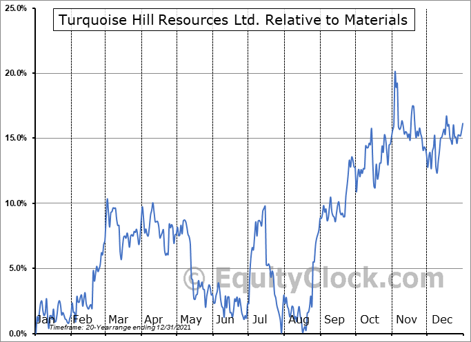 TRQ.TO Relative to the Sector