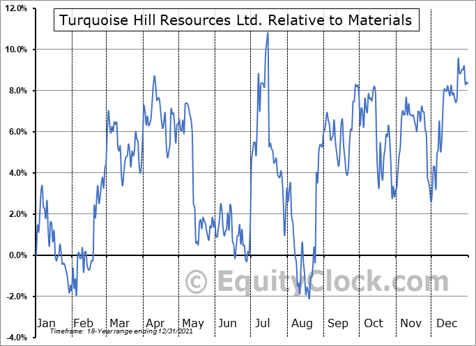 TRQ Relative to the Sector