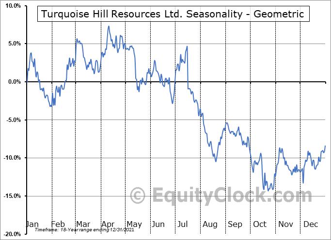 Turquoise Hill Resources Ltd. (NYSE:TRQ) Seasonality