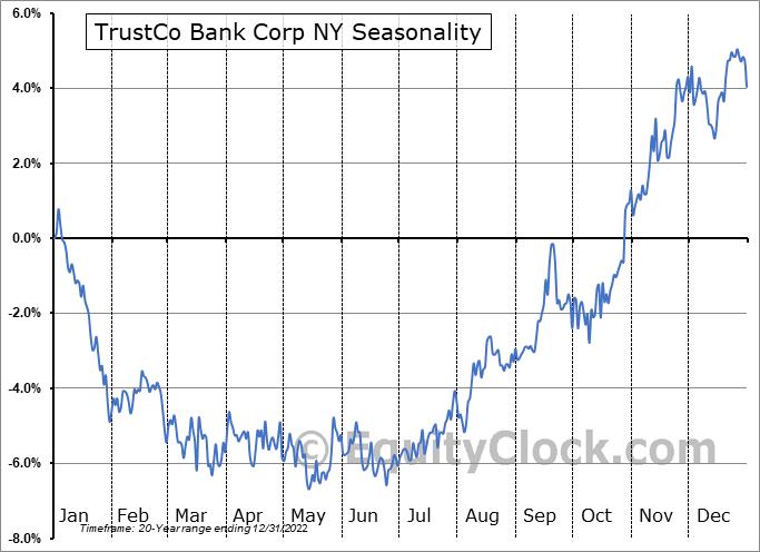 TrustCo Bank Corp NY Seasonal Chart