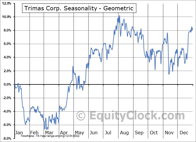 Trimas Corp. (NASD:TRS) Seasonality