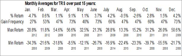 Monthly Seasonal Trimas Corp. (NASD:TRS)