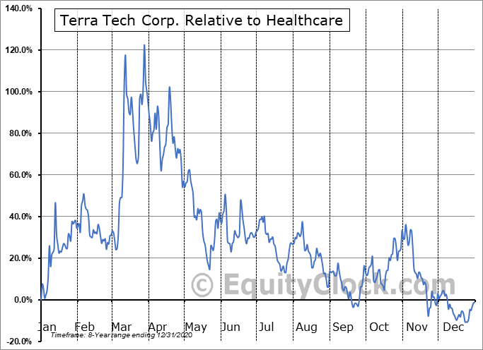TRTC Relative to the Sector