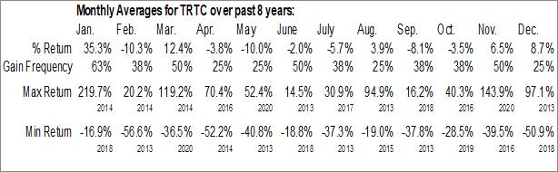 Monthly Seasonal Terra Tech Corp. (OTCMKT:TRTC)