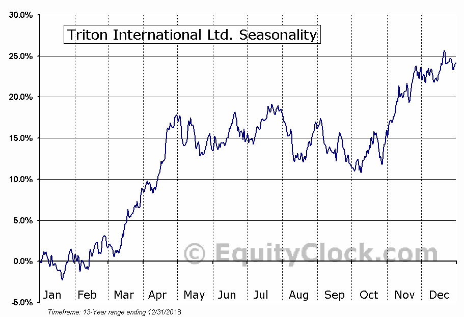 Triton International Ltd. (NYSE:TRTN) Seasonal Chart