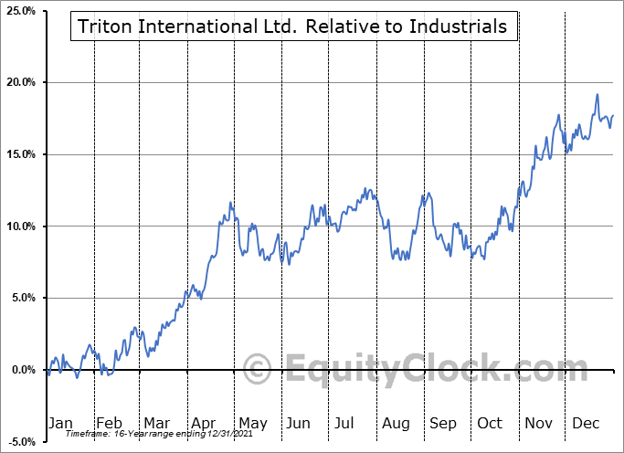 TRTN Relative to the Sector