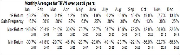 Monthly Seasonal Trevena, Inc. (NASD:TRVN)