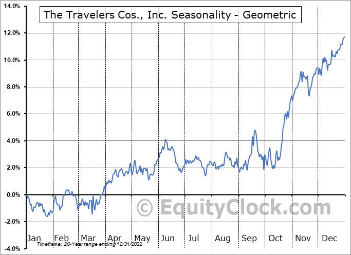 The Travelers Cos., Inc. (NYSE:TRV) Seasonality