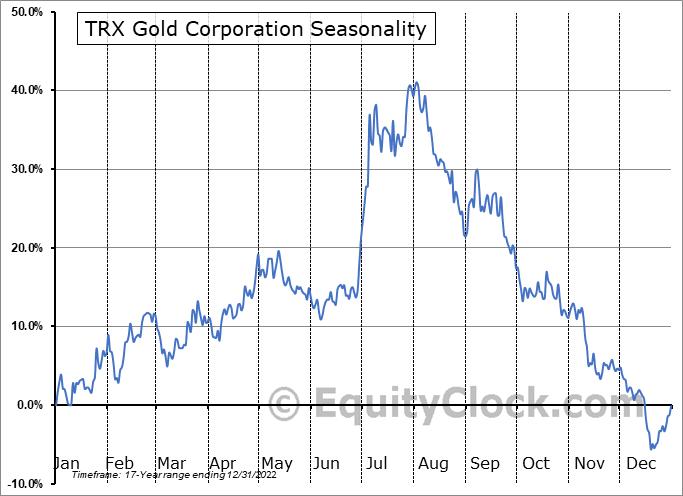 Tanzanian Gold Corp. (AMEX:TRX) Seasonality
