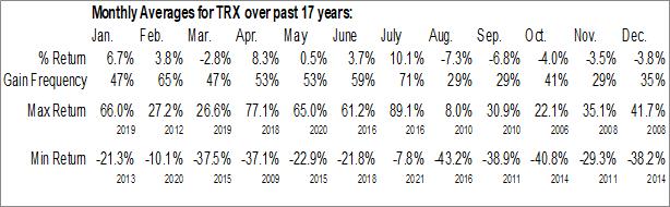 Monthly Seasonal Tanzanian Gold Corp. (AMEX:TRX)