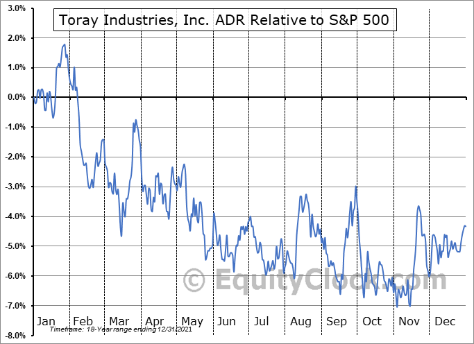 TRYIY Relative to the S&P 500