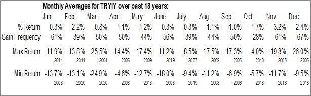 Monthly Seasonal Toray Industries, Inc. ADR (OTCMKT:TRYIY)