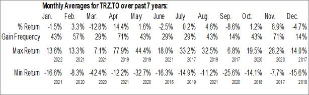 Monthly Seasonal Transat AT Inc. (TSE:TRZ.TO)