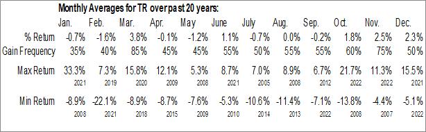 Monthly Seasonal Tootsie Roll Industries (NYSE:TR)
