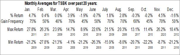 Monthly Seasonal Timberland Bancorp, Inc. (NASD:TSBK)