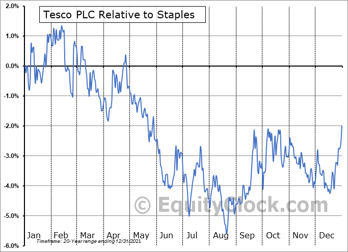 TSCDY Relative to the Sector