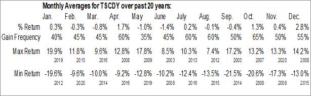 Monthly Seasonal Tesco PLC (OTCMKT:TSCDY)