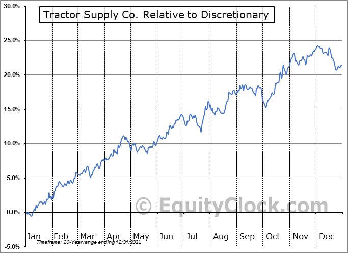 TSCO Relative to the Sector