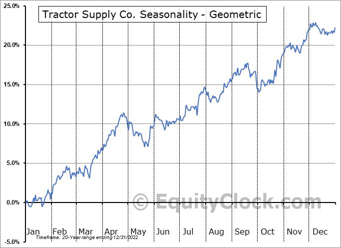 Tractor Supply Co. (NASD:TSCO) Seasonality