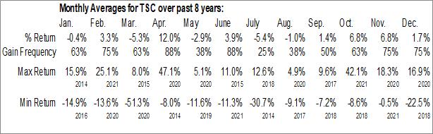 Monthly Seasonal Tristate Capital Holdings, Inc. (NASD:TSC)