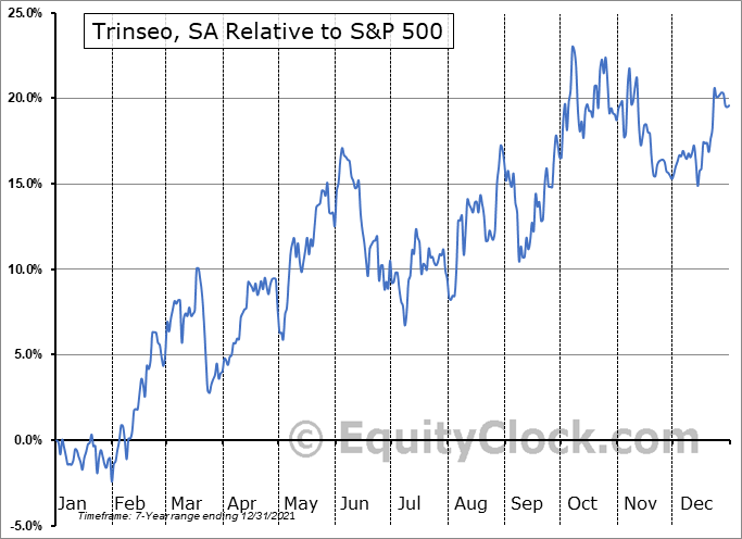 TSE Relative to the S&P 500