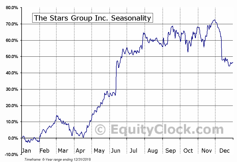 The Stars Group Inc. (NASD:TSG) Seasonal Chart