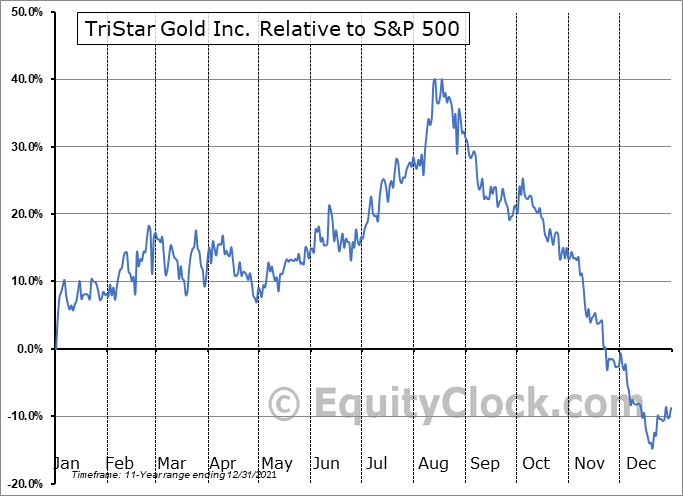 TSG.V Relative to the S&P 500
