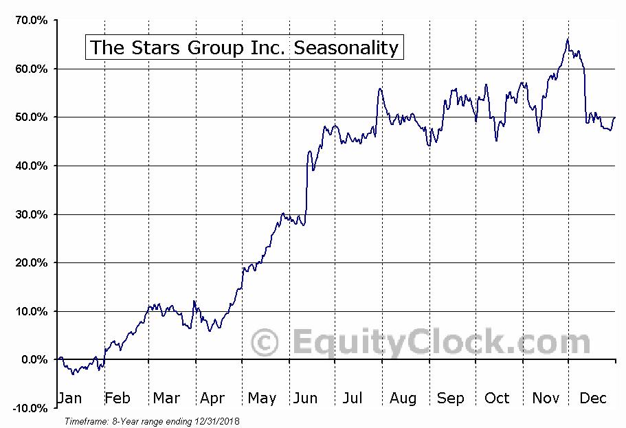 The Stars Group Inc. (TSE:TSGI) Seasonal Chart