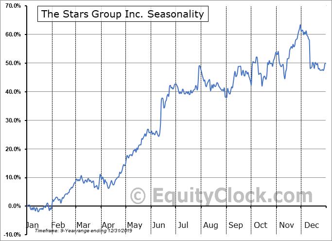 The Stars Group Inc. (TSE:TSGI.TO) Seasonal Chart