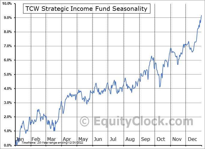 TCW Strategic Income Fund (NYSE:TSI) Seasonality