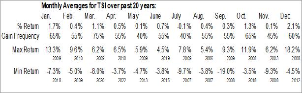 Monthly Seasonal TCW Strategic Income Fund (NYSE:TSI)