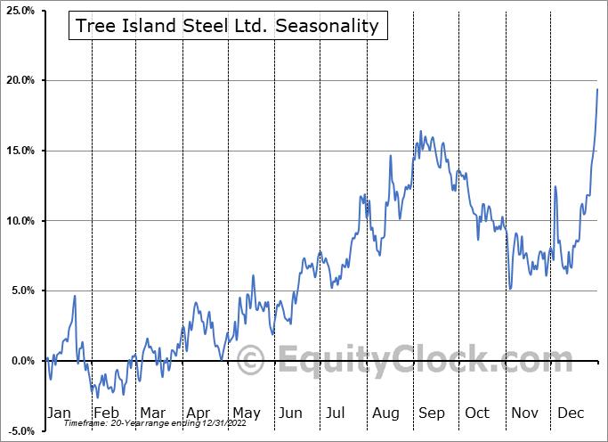 Tree Island Steel Ltd. (TSE:TSL.TO) Seasonality